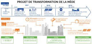 Projet de transformation de La Mède 2019